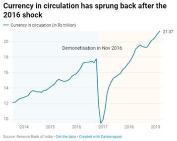 Indian cash after de-monetisation