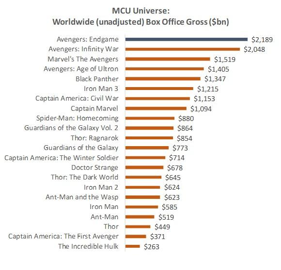 MCU box office
