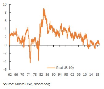 US real yields are weak
