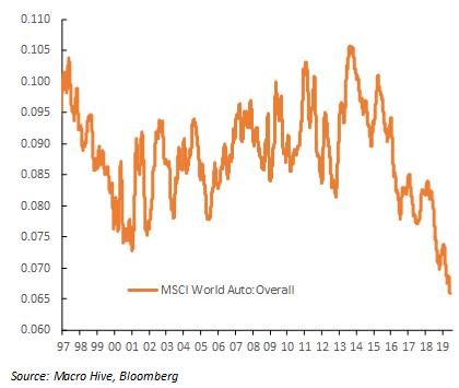 Auto sector June 3