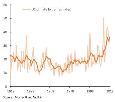 Climate extrmes June 3