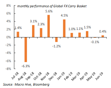 FX carry monthly
