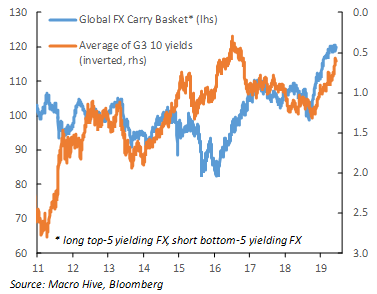 FXcarry vs G3 yields