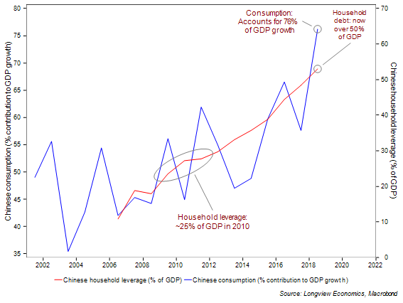 Figure 2 Contribution of consumption to GDP growth vs household debt ratio