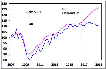 UK investment