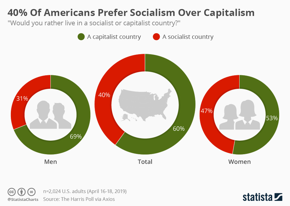 us_support_for_socialism_n