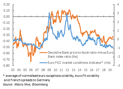 Chart 2 DB