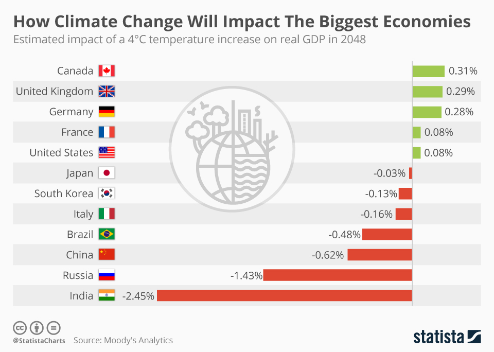 Global-warming-and-impacts