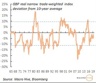 Pound valuation July