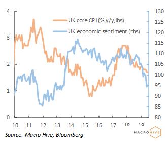 UK CPI and sentiment July