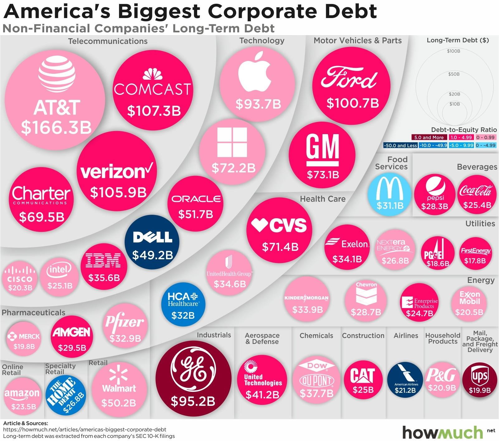 companies-with-the-highest-long-term-debt-41dd