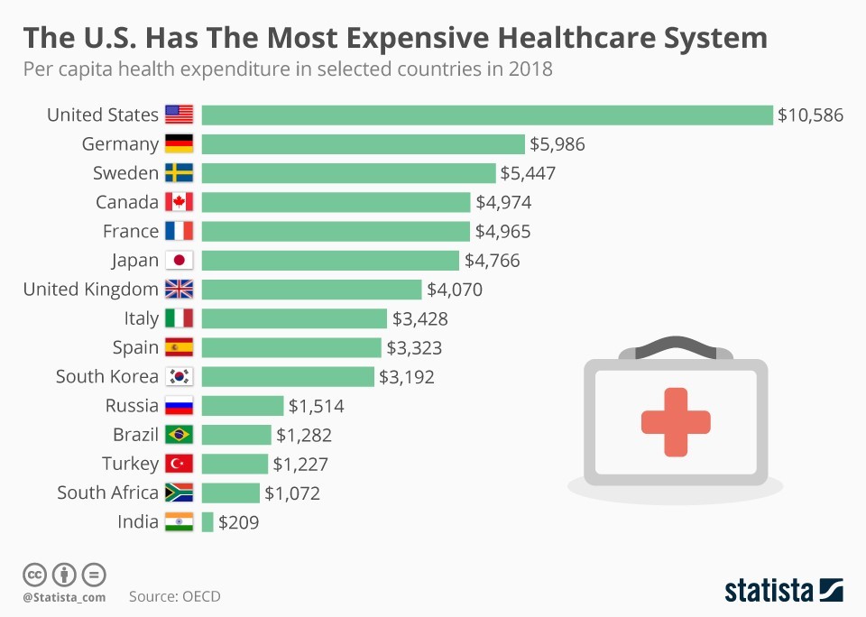 U.S. Has The Most Expensive Healthcare