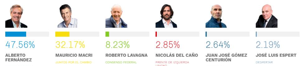 Primaries results on 11/8/2019 Source: Ambito Economico
