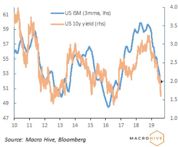 US bond yields following US cycle lower