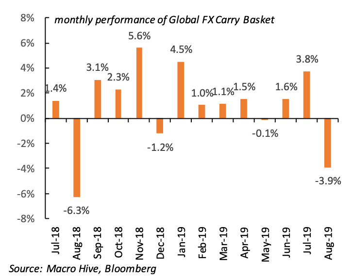 FX Carry Performance