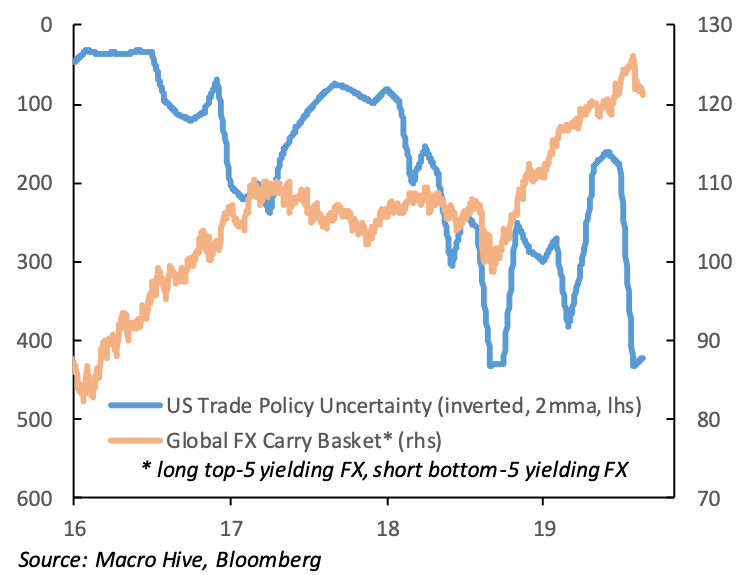 Trade War and FX Carry