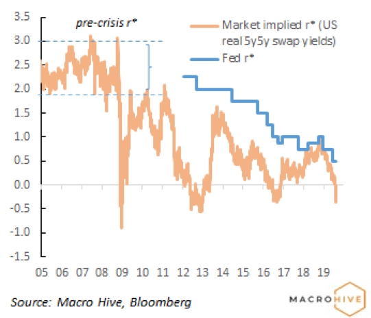 Market is pricing negative Fed neutral rate unlike Fed's own estimate