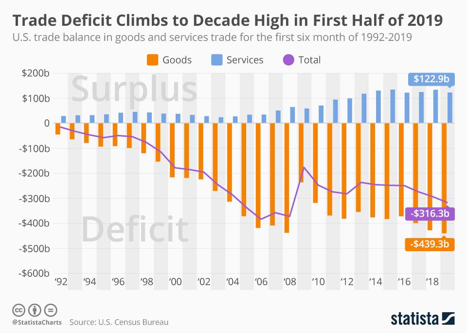 trade deficit chart