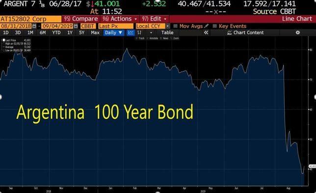 Argentina 100Y Bond