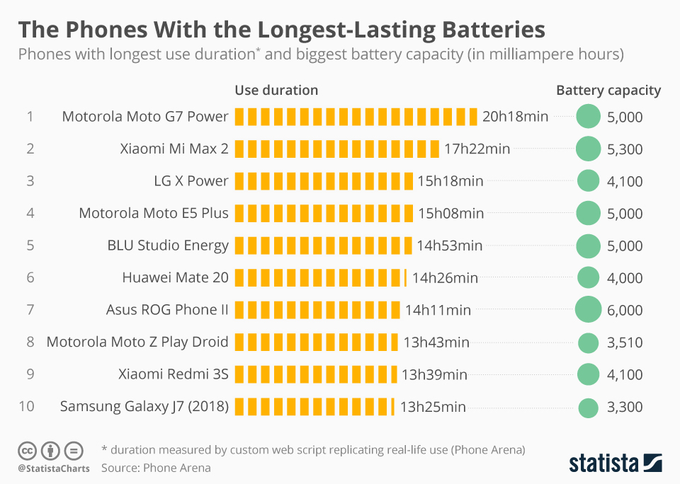 chartoftheday_16961_the_smartphones_with_the_longest_lasting_batteries_n