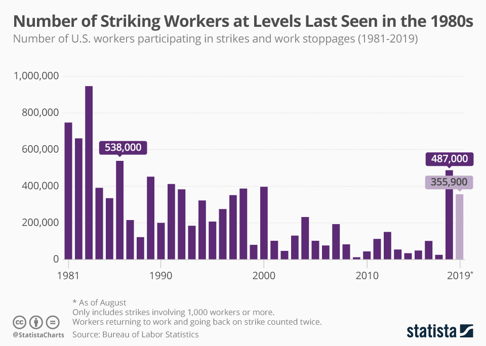chartoftheday_19407_number_of_striking_workers_in_the_us_per_year_n