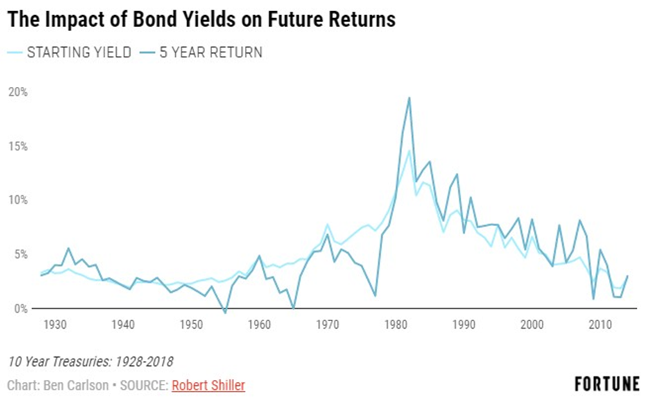 impact of bond yields on future returns