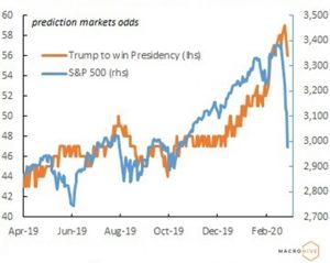 Trump vs S&P