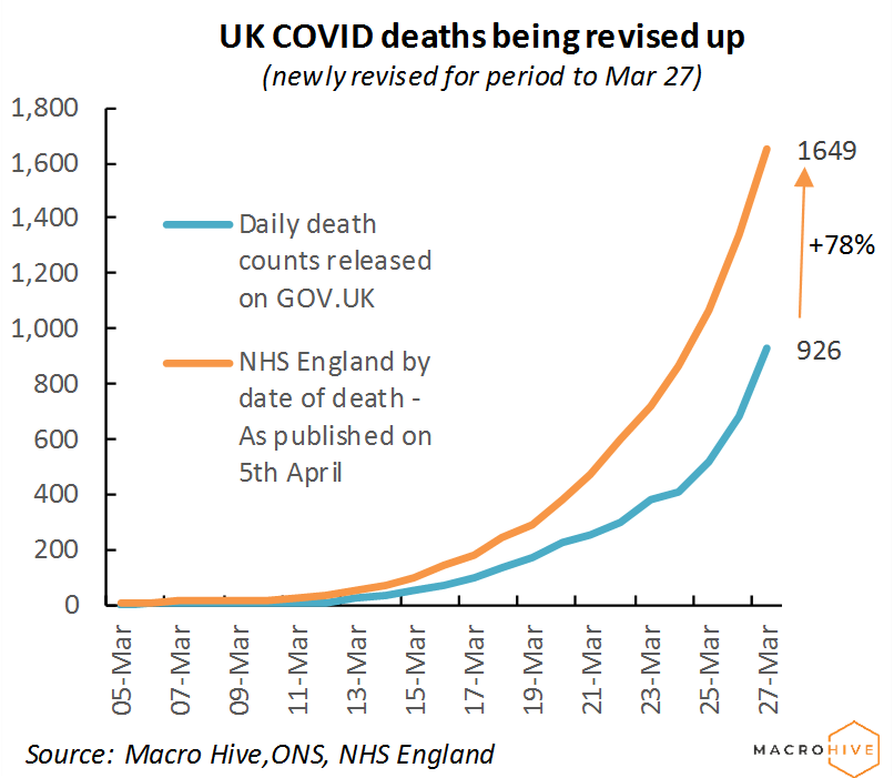 UK COVID Deaths being revised up