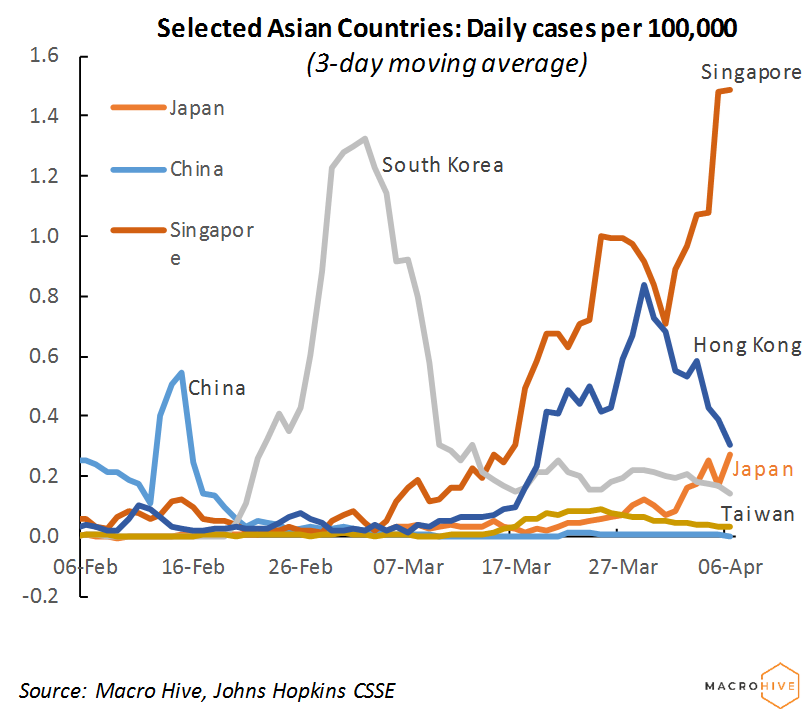 Selected Asia Countries: Daily Cases Per 100,000