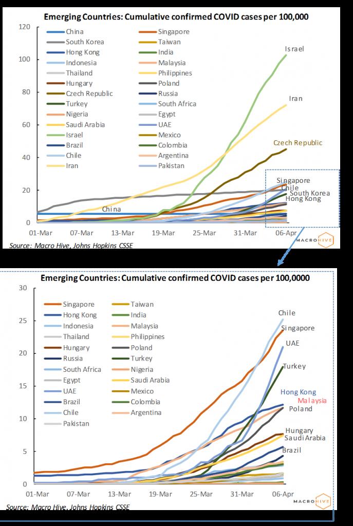 Emerging Countries: Cumulative confirmed COVID cases per 100,000