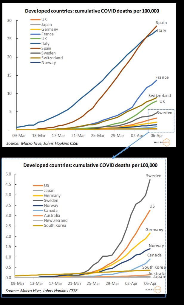 Developed Countries: Cumulative COVID deaths per 100,000