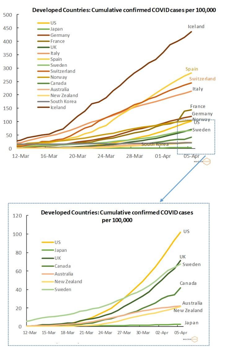 Developed Countries Cumulative Cases