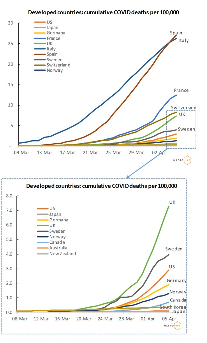 Developed Countries Deaths