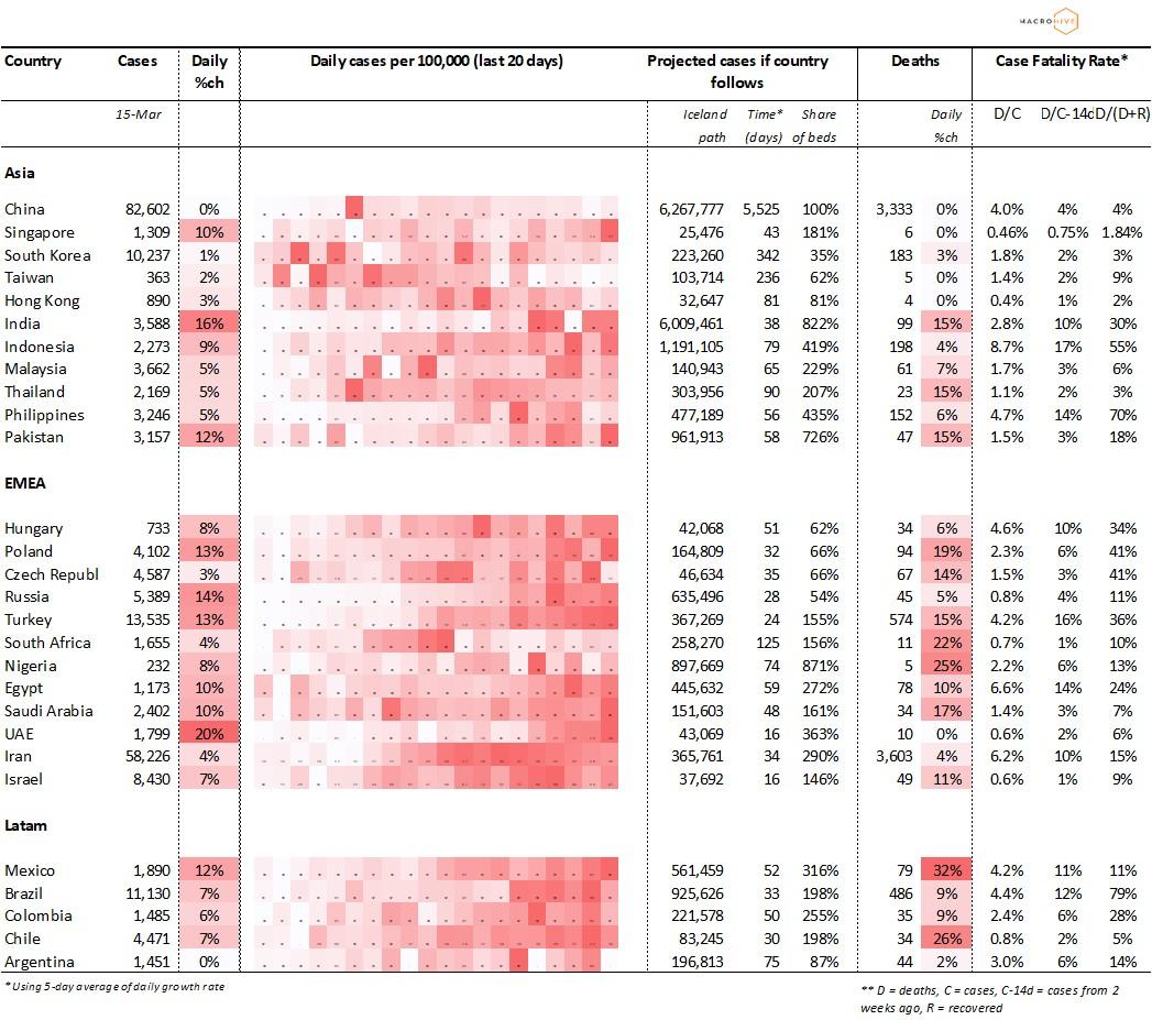 EM Key COVID Stats