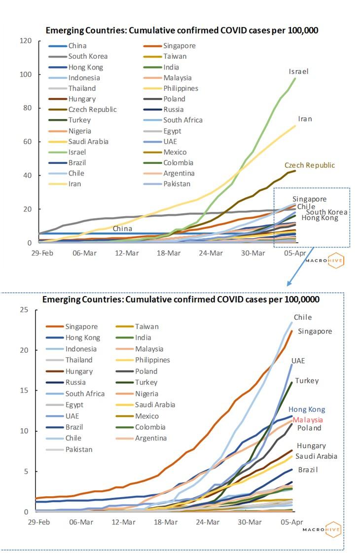 Emerging Countries Cumulative Cases