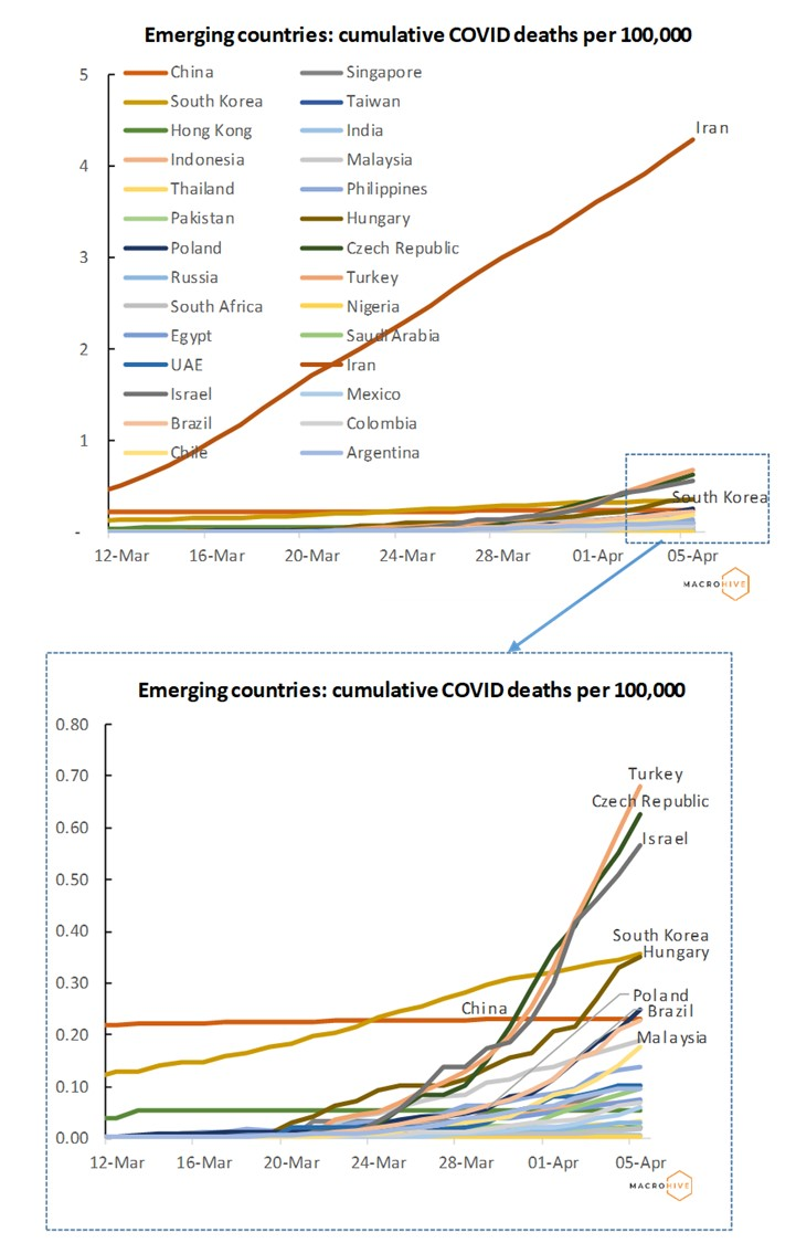 Emerging Countries Deaths