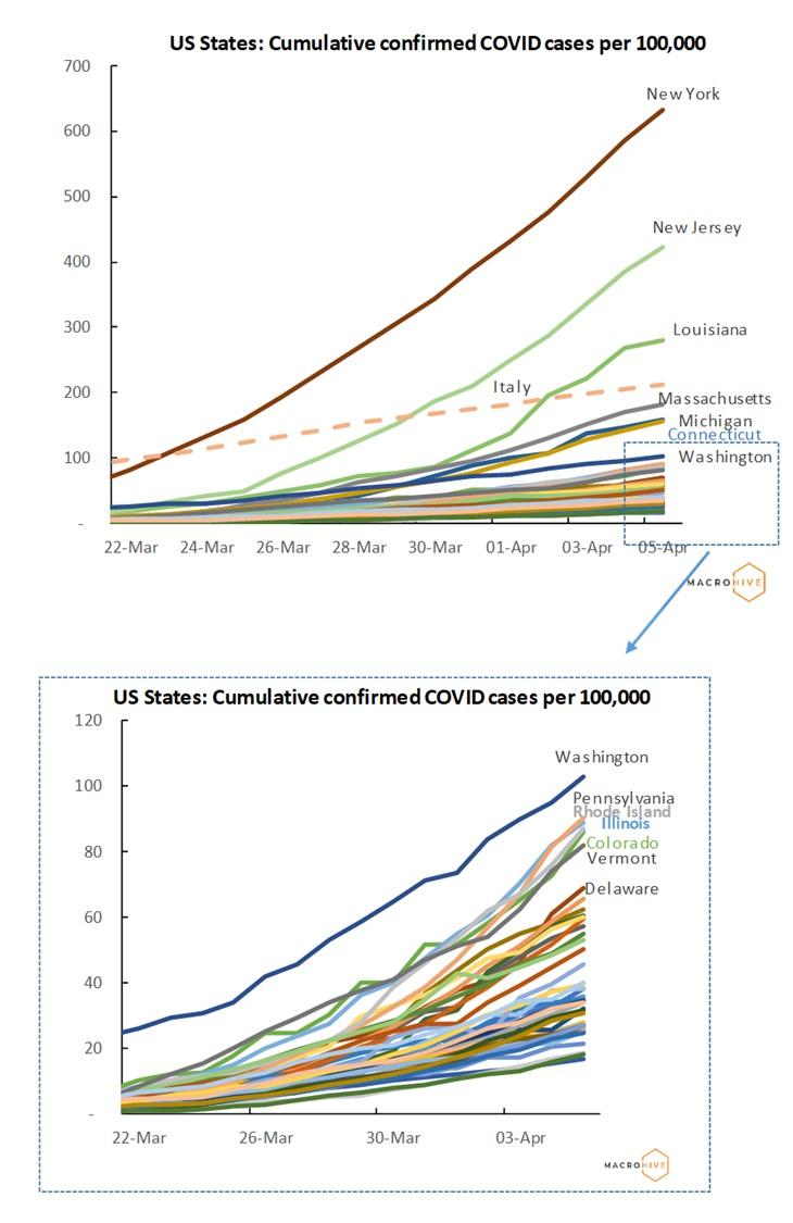 US States Cumulative Cases
