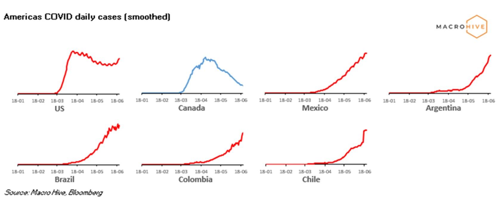 Americas Cases