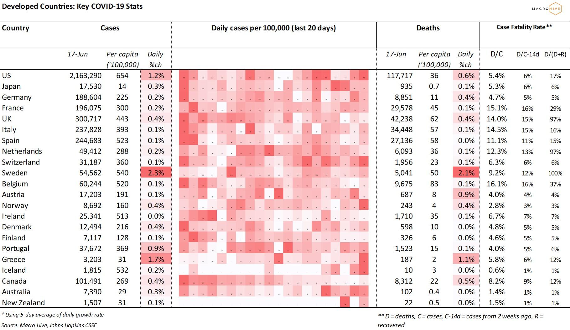 DM Key COVID Stats