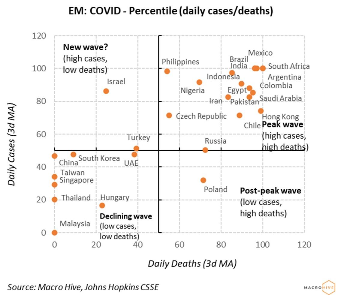 EM COVID Percentile