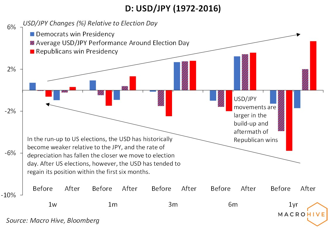 USD/JPY US elections