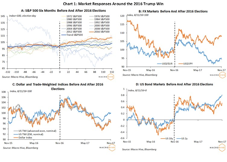 How Did Markets Behave Around the 2016 Trump Win?