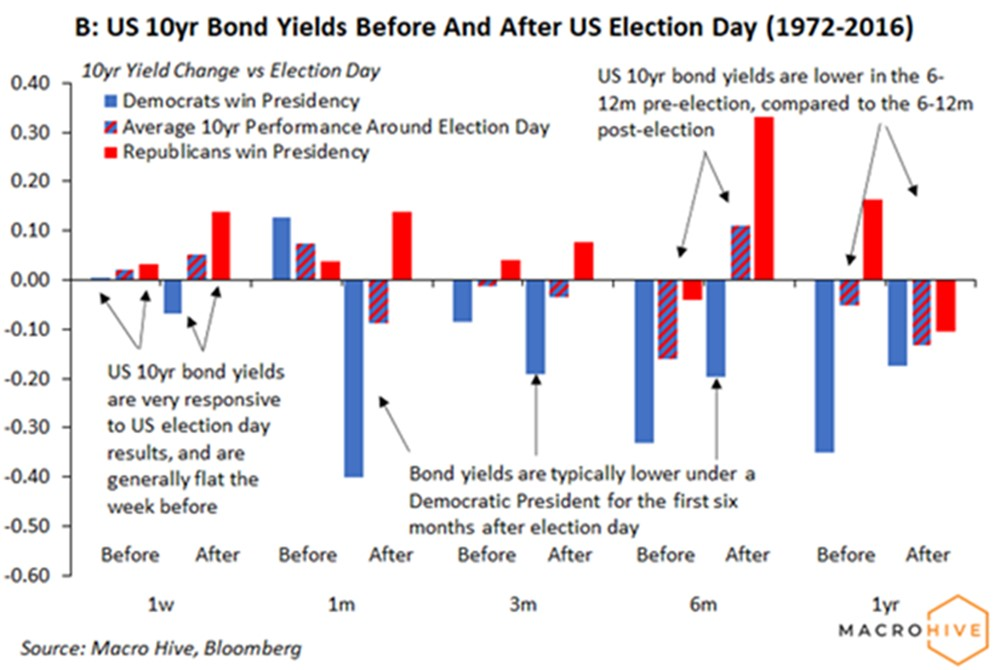 Bond markets react to US elections
