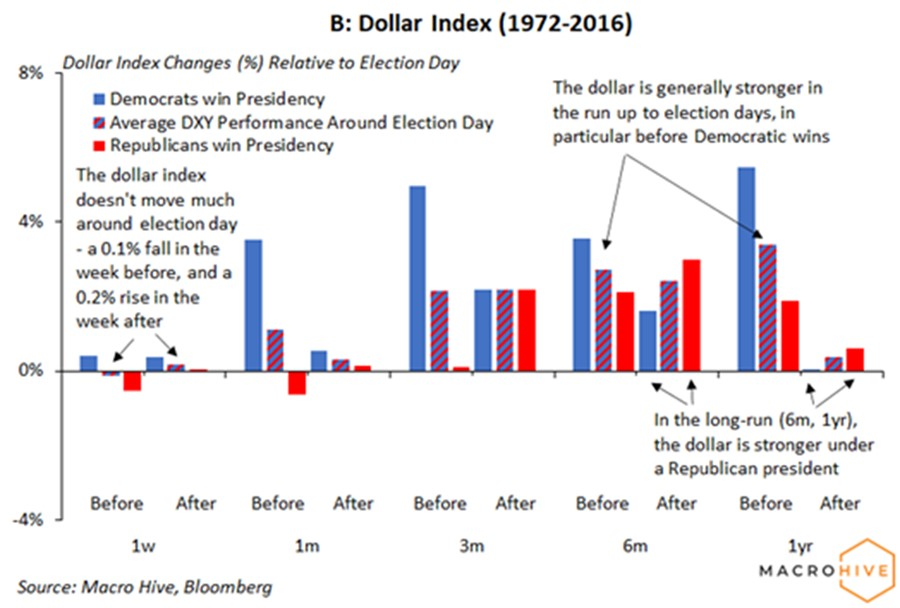 Dollar index around US election days