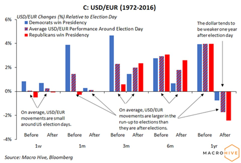 EUR/USD US elections